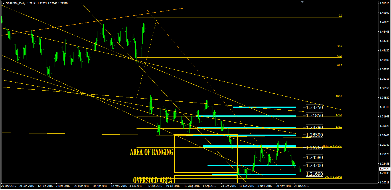 Gbp forex analysis