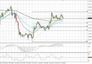 GOLD by SGT Markets Forex Broker and CFD   October 31, 2017