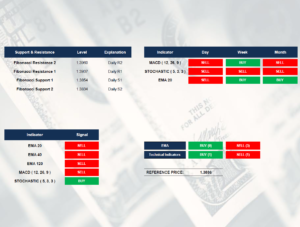 GBP/USD indicators by SGT Markets Forex Broker and CFD | February 28, 2018