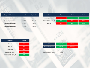 EUR/USD indicators by SGT Markets Forex Broker and CFD | April 25 2018