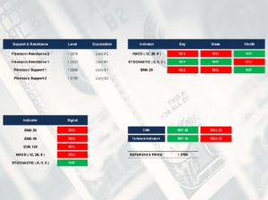 GBP/USD indicators by SGT Markets Forex Broker and CFD | April 27, 2018