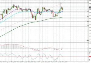 USD/JPY by SGT Markets Forex Broker and CFD | April 27, 2018