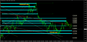Forex Analysis GBP/USD | May 16/2019 | sgtmarkets.com |