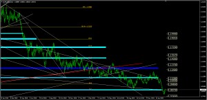 Forex Analysis EURUSD, February 26/2020 | SGT Markets Forex Broker