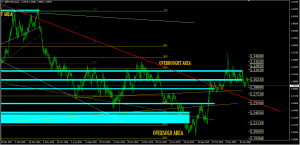 Forex Analysis GBPUSD, February 20/2020 | SGT Markets Forex Broker
