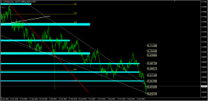 Forex Analysis AUDUSD, March 3/2020 | SGT Markets Forex Broker