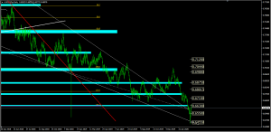 Forex Analysis AUDUSD, March 4/2020 | SGT Markets Forex Broker