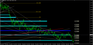 Forex Analysis EURUSD, March 3/2020 | SGT Markets Forex Broker